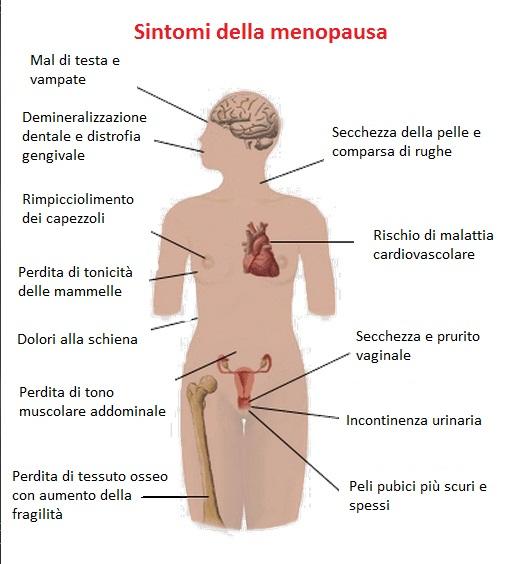 sintomi della premenopausa
