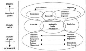 Rappresentazione dei livelli di priorità dei disturbi secondo Gunderson